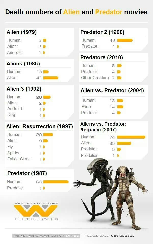 Death Numbers of Alien & Predator Movies