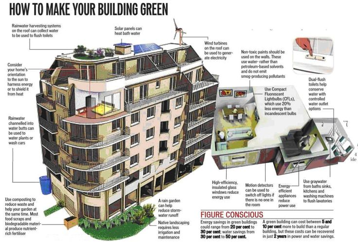 green buildings eco home fsi green building green home 1002x677