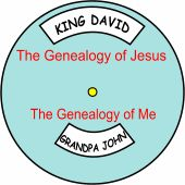 Jesus came from a royal family, a direct descendant of King David. The Genealogy of Jesus Wheel provides the kids a fun way to compare the Genealogy of Jesus with their own.