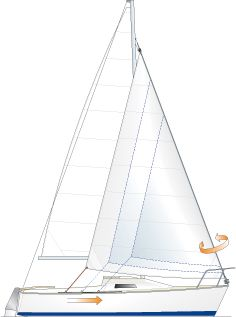 Getting set for the first sail of the season? Here's a quick guide to getting the best out of your furling headsail.