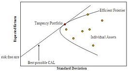 Modern Portfolio Theory: using math to maximize investment return given a risk