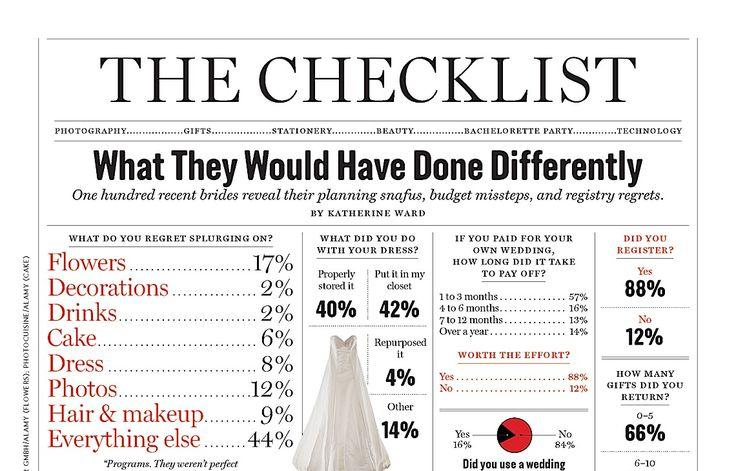 1000+ Ideas About Wedding Budget Checklist On Pinterest