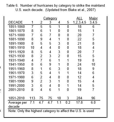 """Hurricanes som når land i USA 1851 - 2010, i medeltal når 18 """"hurricanes"""" land i USA per decennium, av dessa är 6 stycken """"major"""" (kategori 3-5) per decennium. Lite svårt att se en generell ökning. Antalet svåra stormar (""""hurricanes"""") var något över genomsnittet mellan 2001 och 2010. Värsta årtiondet var dock 40-talet, med 24 hurricanes, varav 10 var major http://www.nhc.noaa.gov/pdf/nws-nhc-6.pdf"""