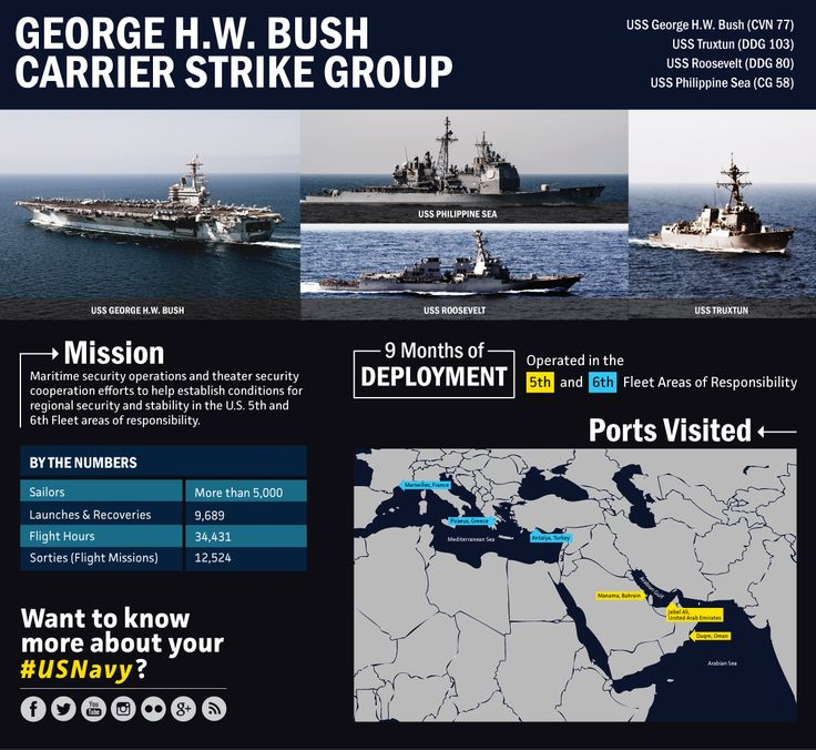 Inside George H.W. Bush Carrier Strike Group's Deployment.