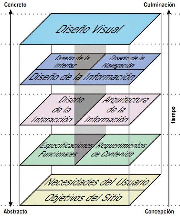 5 planos que conforman el diseño de #usabilidad.