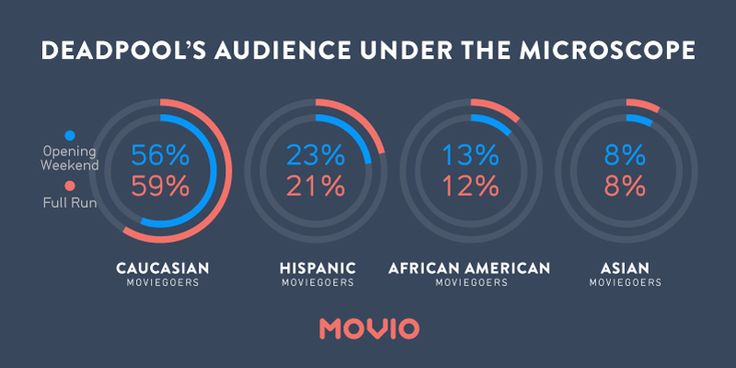 New research on the ethnic make-up of U.S. cinemagoers could help the studios tailor smarter and less wasteful marketing campaigns.