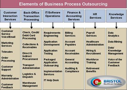 business process outsourcing essay Free essay: the trend in the world of business grows rapidly historically, it is difficult to find the best solutions for the common issues in business such.
