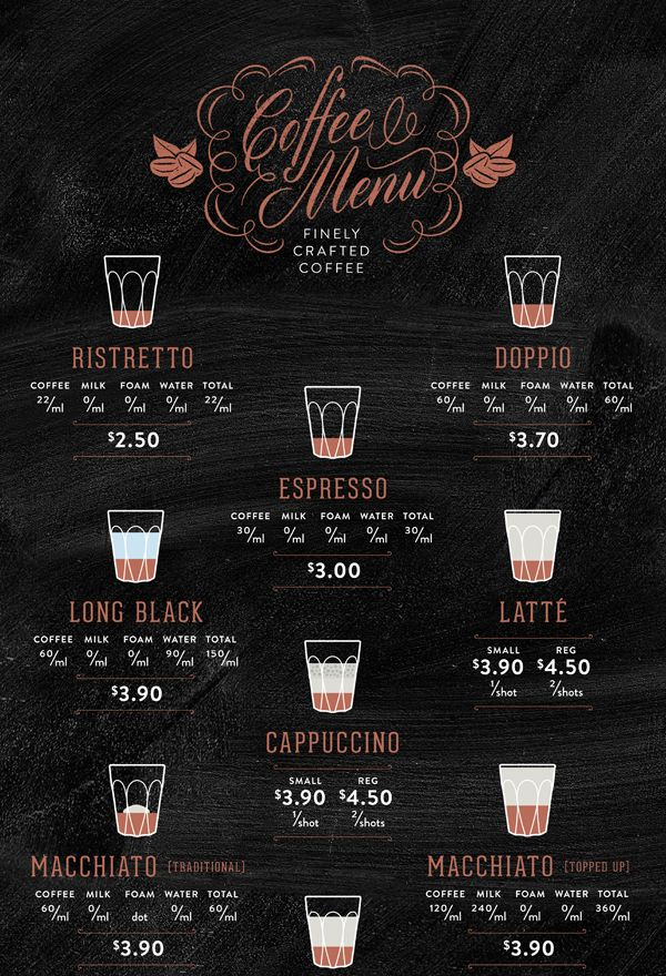 The Roaster and Barista by The Globe , via Behance