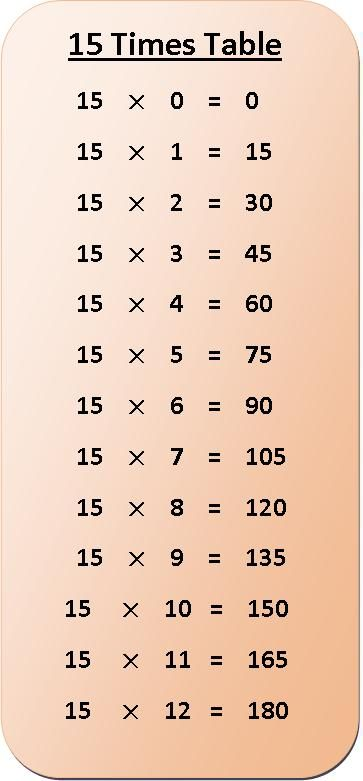 Multiplication chart times tables and multiplication on pinterest - Tableau table multiplication ...