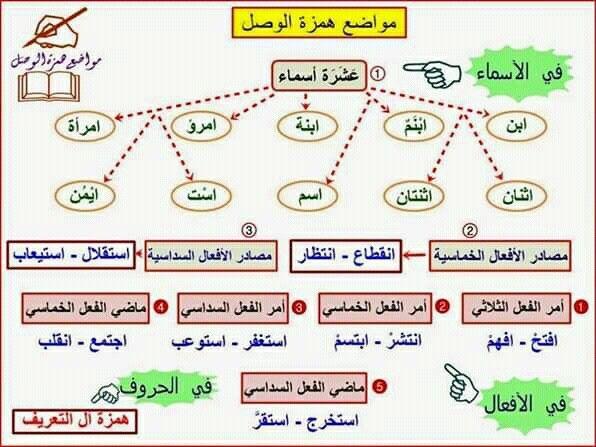 Pin By سنا الحمداني On النحو Learning Elearning Bullet Journal