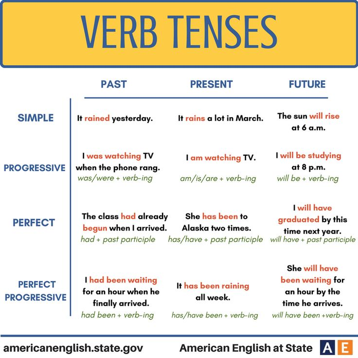 Best 25+ Verb tenses examples ideas on Pinterest | Tenses in ...