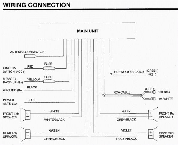 Basic Wiring Diagram For Car Stereo And Wiring Diagram For A Sony Car Stereo