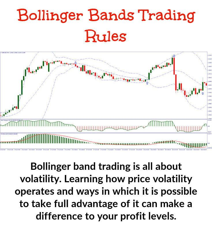 Getting A Good Understanding Of Some Simple Bollinger Band Trading