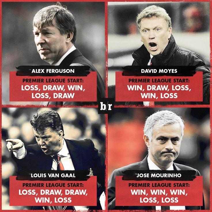 Стартовые пять игр у руля Манчестер Юнайтед  #МЮ