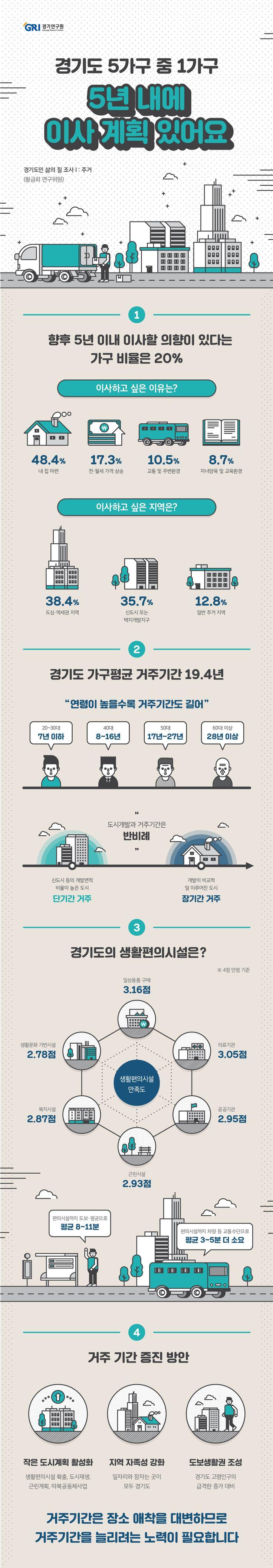 [infographic] '5년 내에 이사 계획 있어요' 경기도민 삶의 질에 대한 인포그래픽
