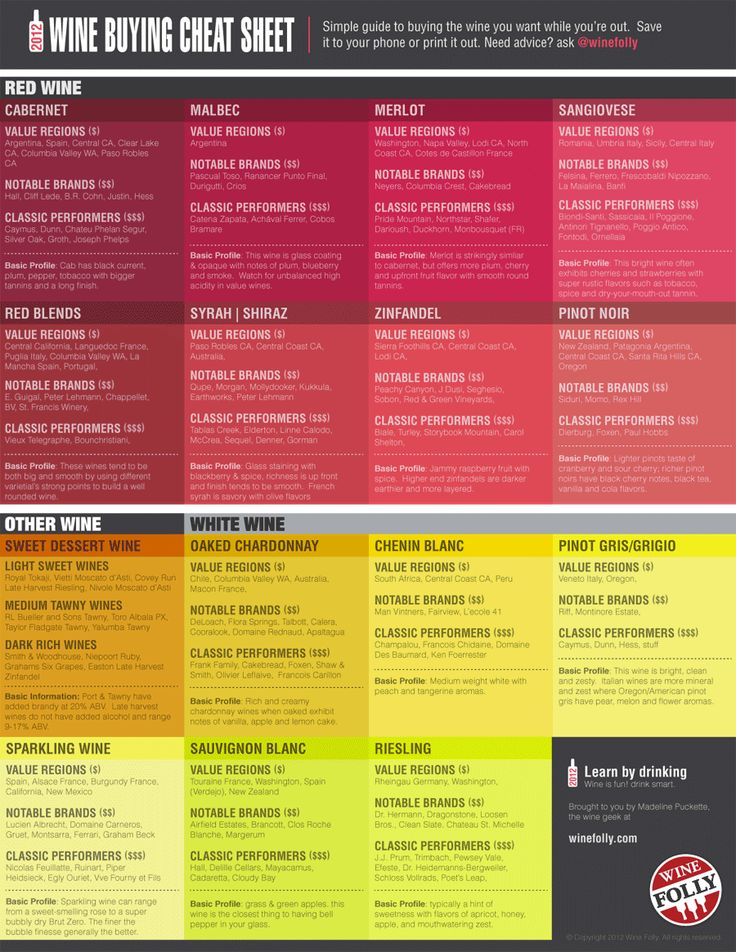 WineFolly Wine Cheat Sheet
