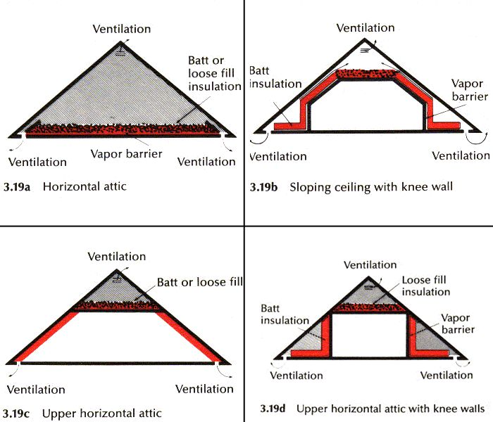 Lovely Beautiful Insulating An Attic #2 How To Insulate Attic Roof Trusses