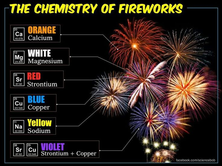 chemistry of fireworks The beautiful colors in fireworks - so good at stirring our emotions - are pure chemistry.