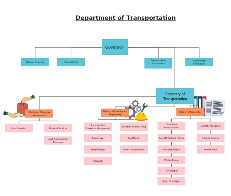 Types Of Network Diagrams In Project Management Chevy Charging System Wiring Diagram Organization Hierarchy The Department Transportation. You Can Create Your Own Org Chart ...