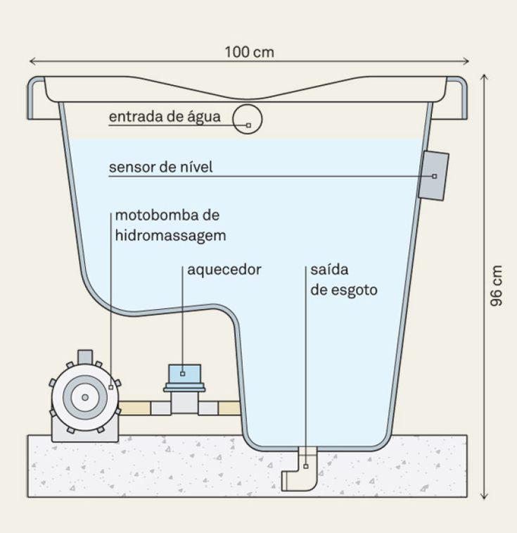 Um ponto de entrada de água e um de saída para o esgoto (ou para a cisterna, nos casos de reaproveitamento da água) são necessários ao funcionamento do ofurô. os modelos com controle de temperatura ou hidromassagem pedem também uma fonte de energia elétrica.