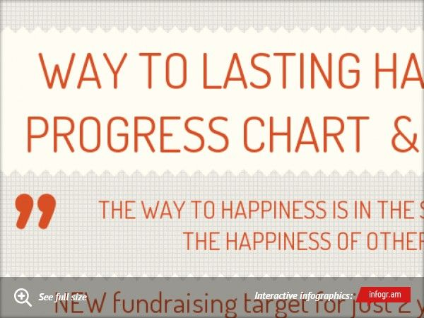 I have a gift for you! I've prepared a cool info-graphic special update. Please check it bellow :) Hope you like it :)     Spread the world, we never know how far our love may reach!   Infographic: Way to Lasting Happiness PRogress Chart