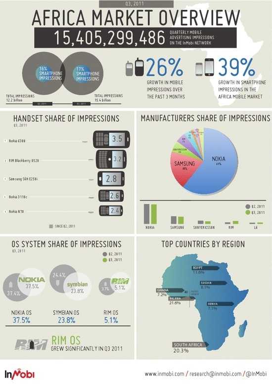Online Mobile Advertising in Africa #Infographic