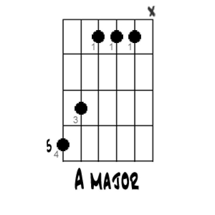 Heres how to play an a major chord on guitar correct