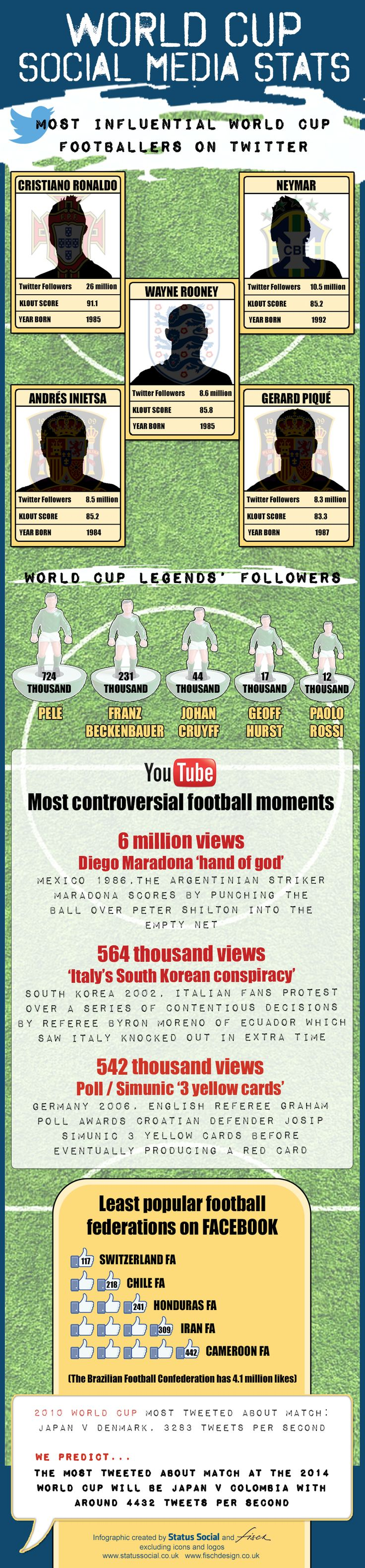World Cup social media statistics - who is the most influential footballer, what is the most watched World Cup YouTube video, the most popular World Cup football federation, the most followed World Cup legend and the most tweeted about match...? #WorldCup2014 #WorldCup