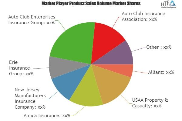 Auto Insurance Market The Industry Is Booming Worldwide With Key