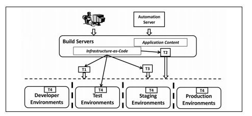 International Journal of Software Engineering & Applications (IJSEA)     ISSN : 0975 - 9018 ( Online ); 0976-2221 ( Print )     http://www.airccse.org/journal/ijsea/ijsea.html    SECURITY FOR DEVOPS DEPLOYMENT PROCESSES: DEFENSES, RISKS, RESEARCH DIRECTIONS     Norman Wilde, Brian Eddy, Khyati Patel, Nathan Cooper, Valeria Gamboa, Bhavyansh Mishra, Keenal Shah     Department of Computer Science, University of West Florida, Pensacola, Florida, USA    ABSTRACT     DevOps is an emerging…