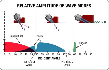 Wave Front Dynamics |