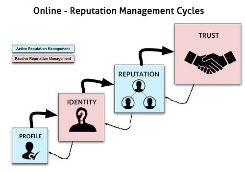 Online - Reputation Management cycles  Be proactive rather than reactive.  Have active online reputation management rather than passive one!!