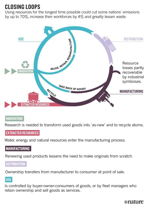 The circular economy : Nature News & Comment