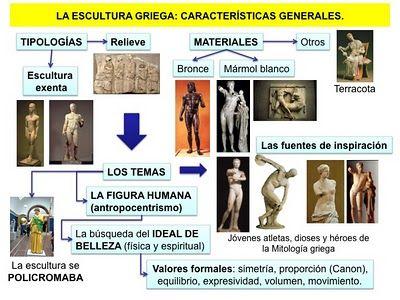 La arquitectura Grecia: características generales