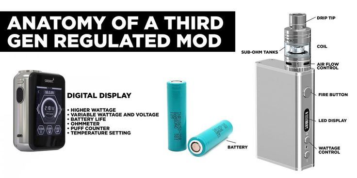 Third generation regulated mod and how this mod works and how it is built. Click on the post to read about the evolution of vaping and vape devices also check out how this mod works