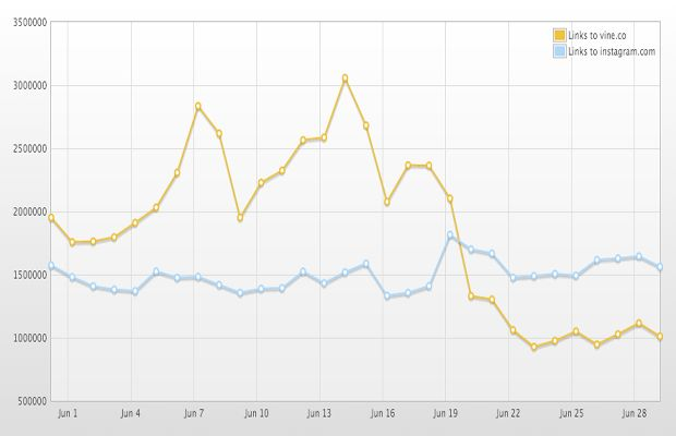 This Graph Shows How Fast Instagram Sucked the Life Out of Vine