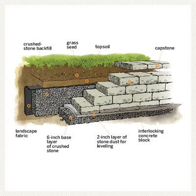 Head off mini mudslides by terracing a slope, such as along a driveway, with a retaining wall. A small one (3 feet high, max) made from interlocking concrete blocks doesn't require you to hire a mason or rent an excavator. | Illustration: Joe McKendry | thisoldhouse.com