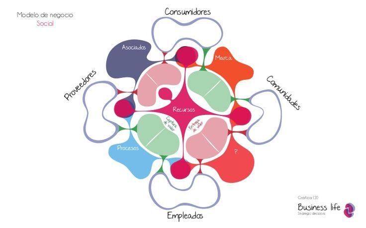 Modelo de negocio social   Por Javier Silva y Santiago Restrepo.  Business life.  www.businesslifemodel.com
