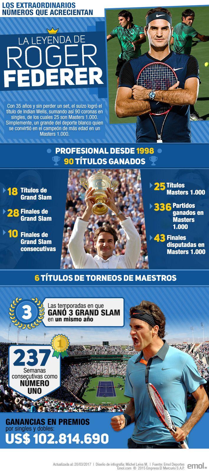 Los espectaculares números que siguen acrecentando la leyenda de Roger Federer en el tenis mundial | Emol.com