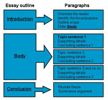 how should an essay be laid out