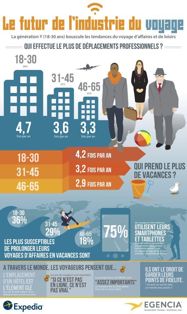 Le futur de l'industrie du Voyage - Expedia - #Infographie via #BornToBeSocial