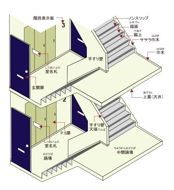 """""""踊場という用語を知っているかどうかは、年齢は関係ないと思うけど、覚えておくといい階段の各部名称>RT"""""""