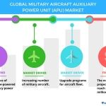 Military Aircraft Auxiliary Power Unit Market - Drivers and Forecasts by Technavio
