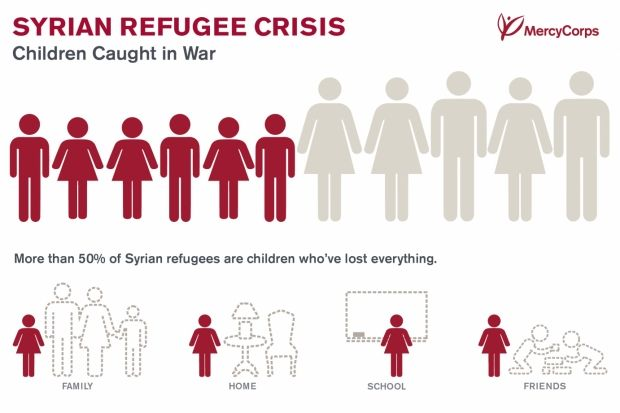 More than four years in, Syria's civil war has fueled a massive exodus. See the staggering statistics and learn the facts behind the figures.