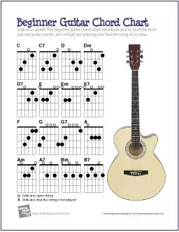 This is a great chart of the most essential guitar chords ...