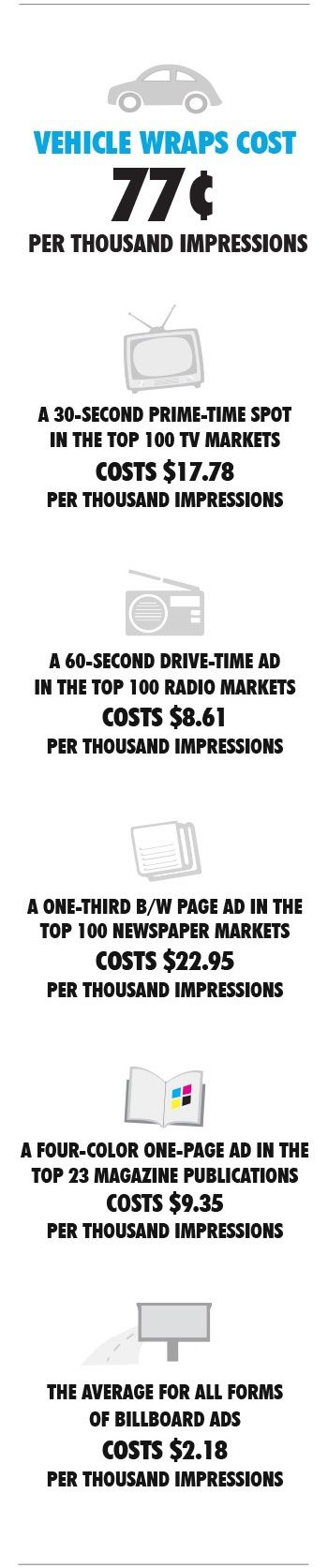 Just a few reasons why using a wrapped vehicle is one of the best forms of advertising!