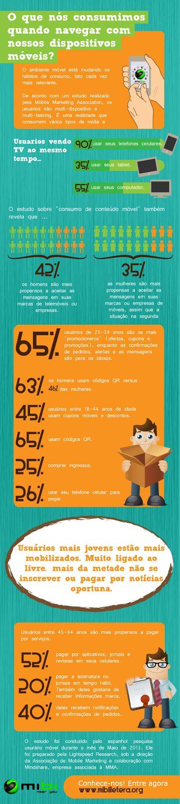 O que nós consumimos quando navegar com nossos dispositivos móveis? 90% das pessoas usam o celular enquanto assistem TV.