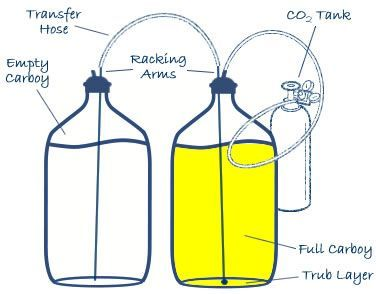 Homebrewing with a Closed Transfer System