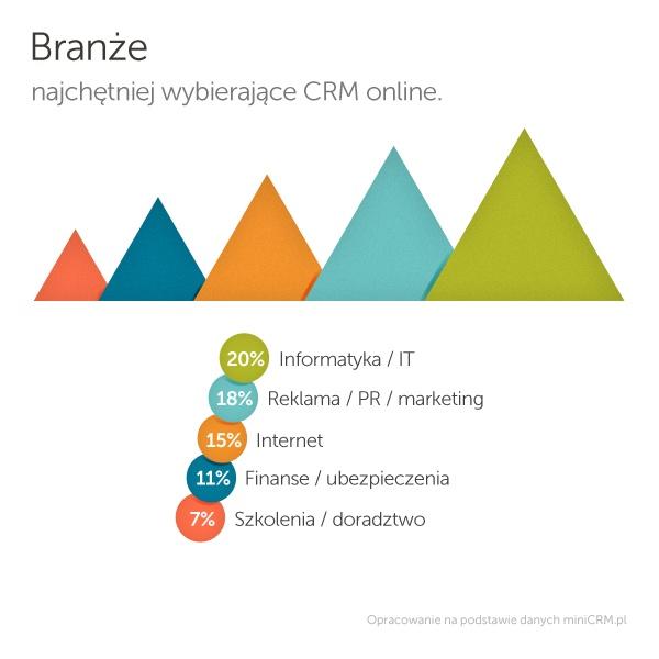 Branże najchętniej wybierające CRM online.