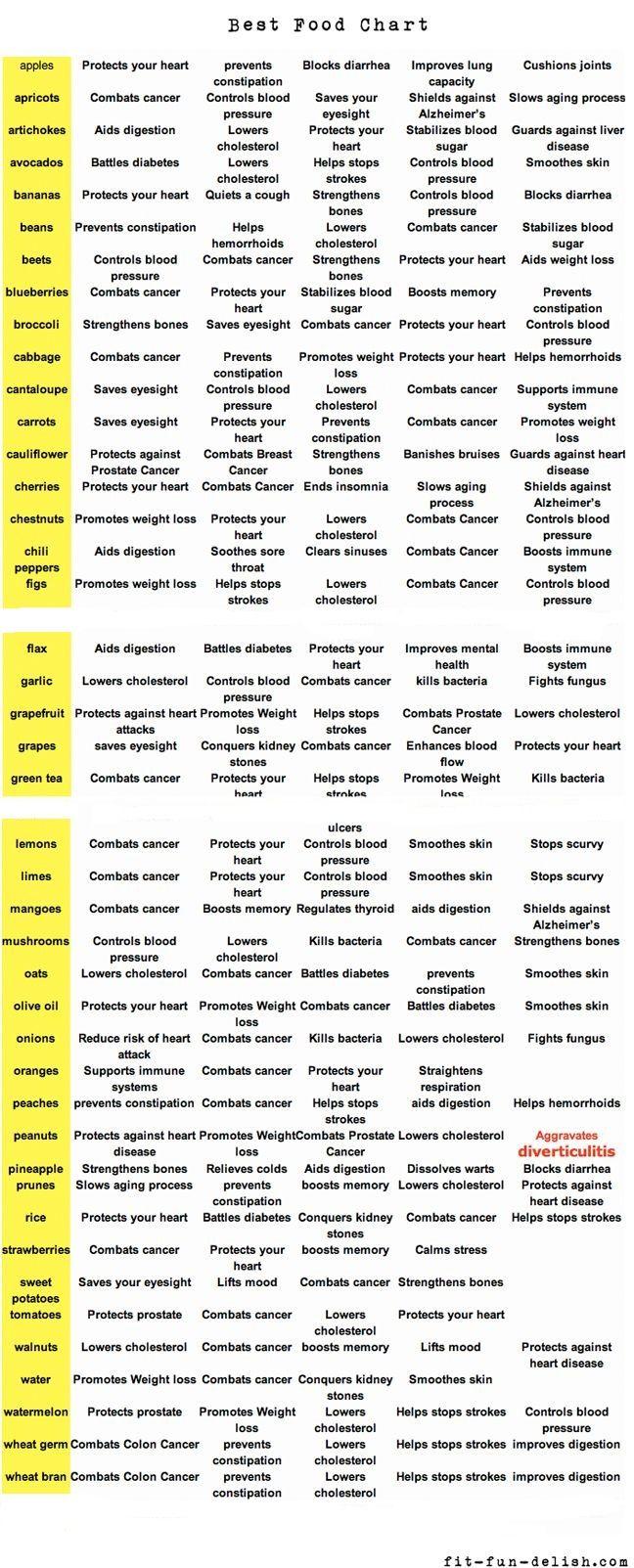 Food healing chart